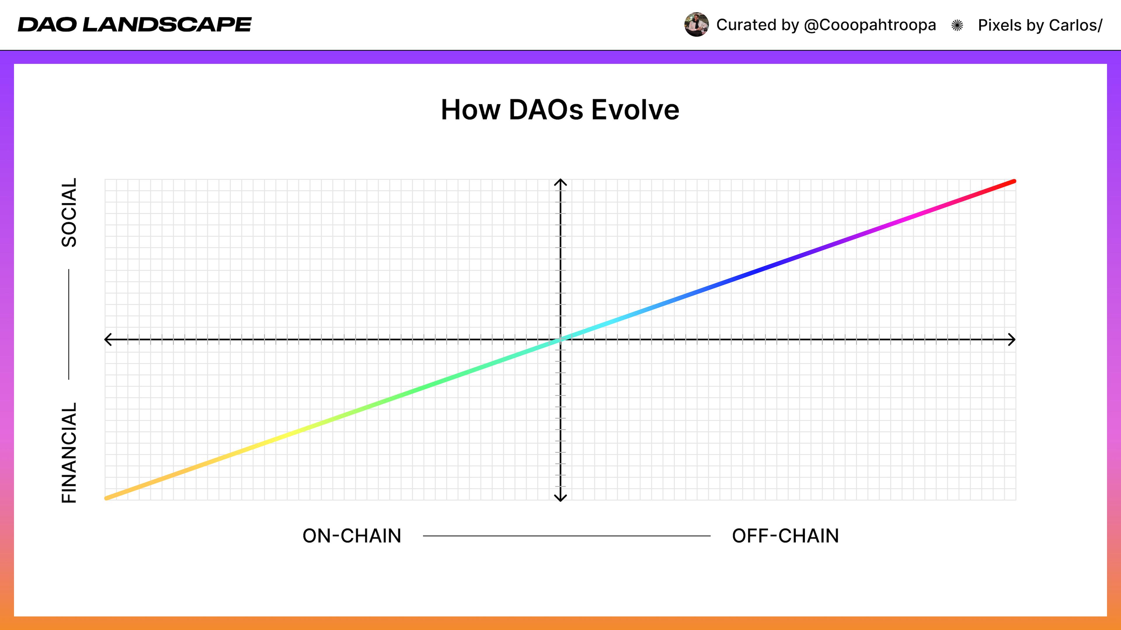 Dao Popularity In A &Quot;Decentralized&Quot; World | Nextlevel Ventures 2021